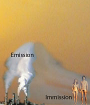 Emission und Immission
